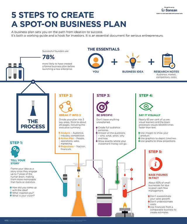 The Perfect Business PlanInfographic