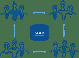 Sansan-sharing